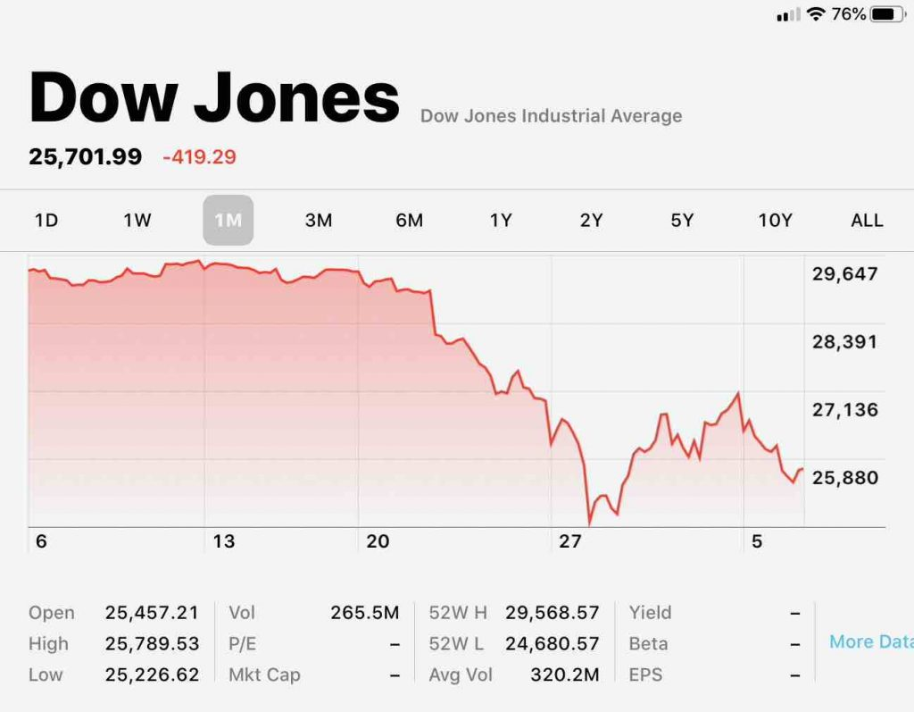 Dow Jones Index during the Coronavirus crisis