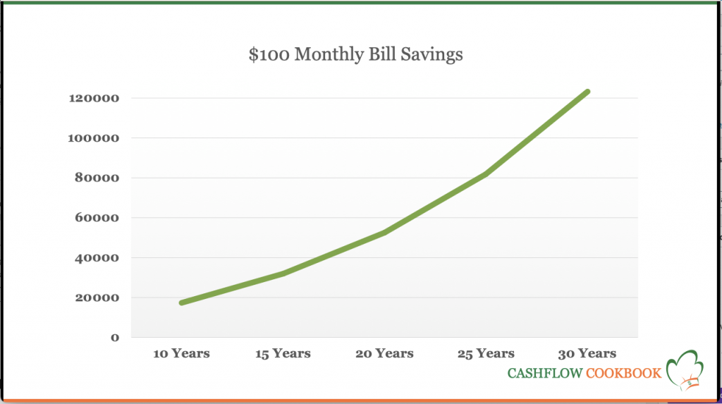 The power of small savings over time