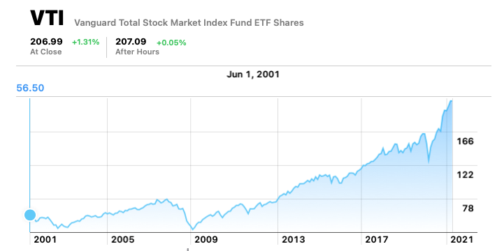 Vanguard VTI fund performance
