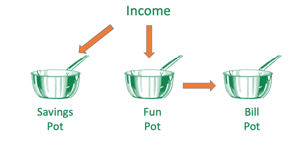 reduce bill anxiety with 3 pots of money