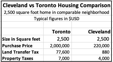slashing housing costs