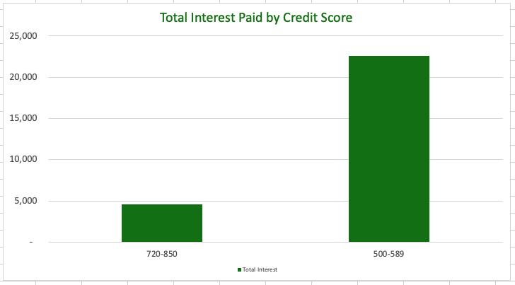 reduce loan interest