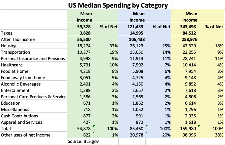 Improvements by spending category